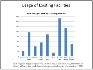 Facility usage results